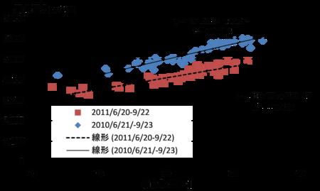 20102011maxelectricitysummer